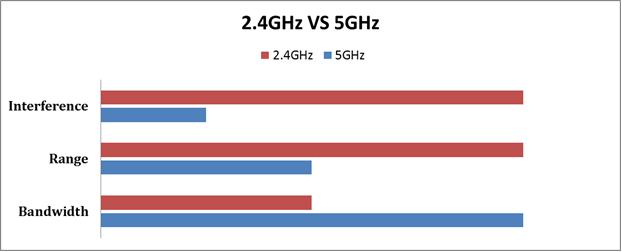 2,4 GHz Vs. 5 GHz