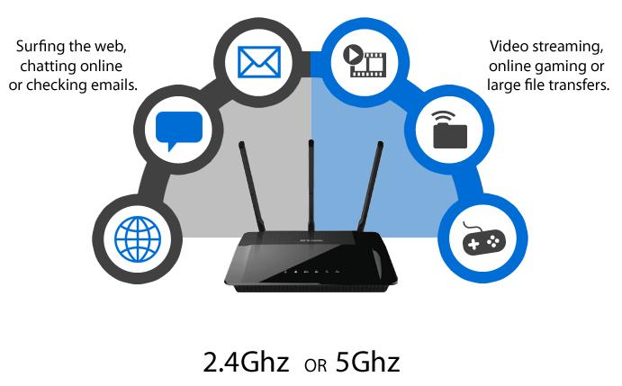 2,4 GHz ou 5 GHz