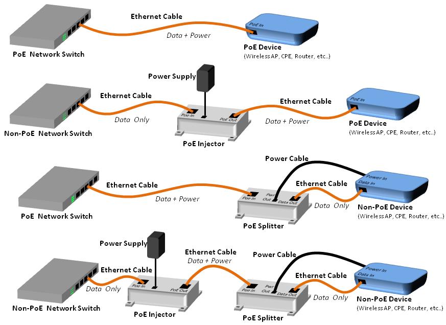 Tipik PoE Enjektör ve PoE Ayırıcı Uygulamaları