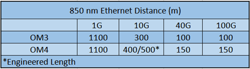 OM3 And OM4 Fiber for 10G/40G/100G Network 2