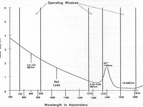 Wavelength versus attenuation graph for optical fibers